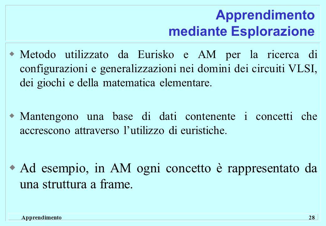 Apprendimento 28 Apprendimento mediante Esplorazione  Metodo utilizzato da Eurisko e AM per la ricerca di configurazioni e generalizzazioni nei domini dei circuiti VLSI, dei giochi e della matematica elementare.