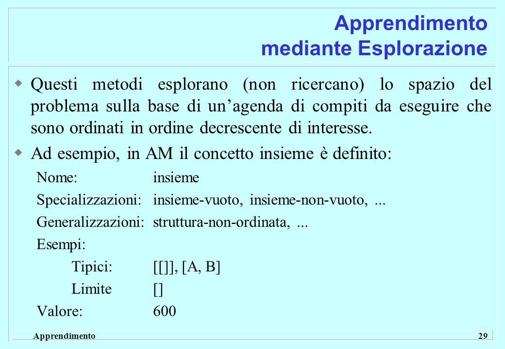 Apprendimento 29 Apprendimento mediante Esplorazione  Questi metodi esplorano (non ricercano) lo spazio del problema sulla base di un'agenda di compiti da eseguire che sono ordinati in ordine decrescente di interesse.