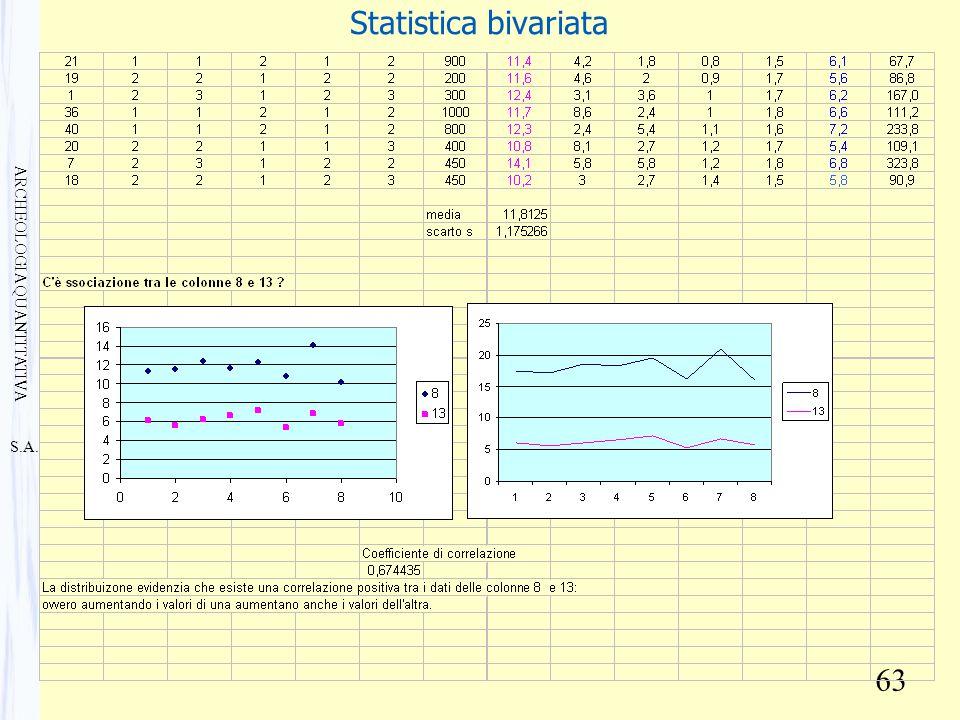 S.A. ARCHEOLOGIA QUANTITATIVA 63 Statistica bivariata