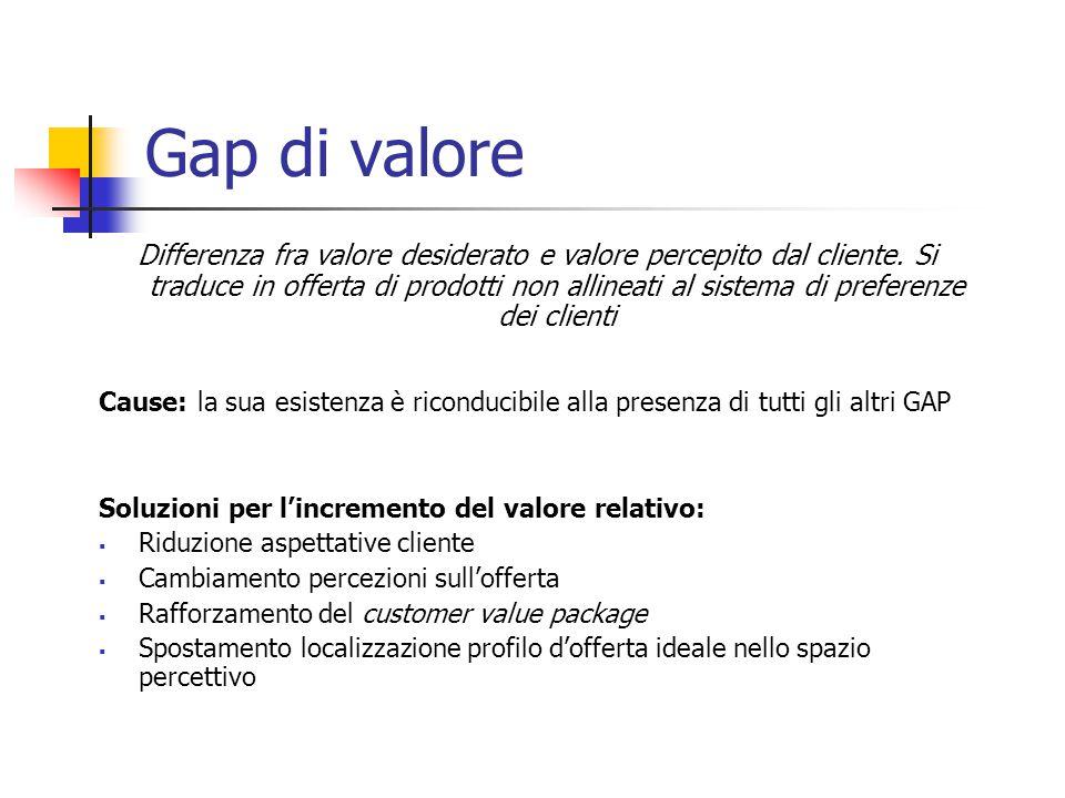 Gap di valore Differenza fra valore desiderato e valore percepito dal cliente. Si traduce in offerta di prodotti non allineati al sistema di preferenz