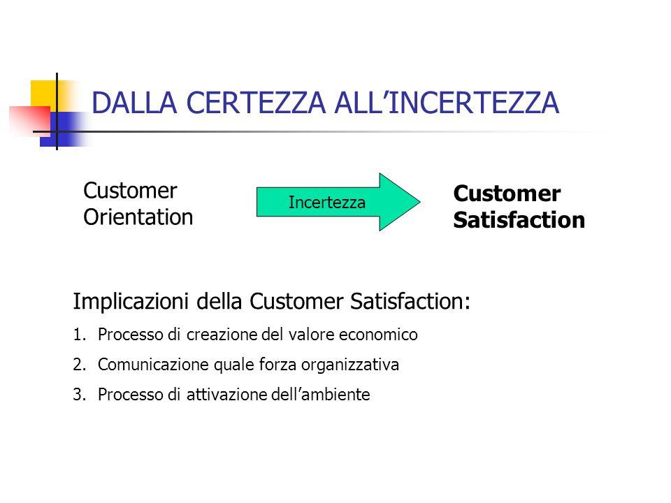 DALLA CERTEZZA ALL'INCERTEZZA Customer Orientation Customer Satisfaction Implicazioni della Customer Satisfaction: 1.Processo di creazione del valore