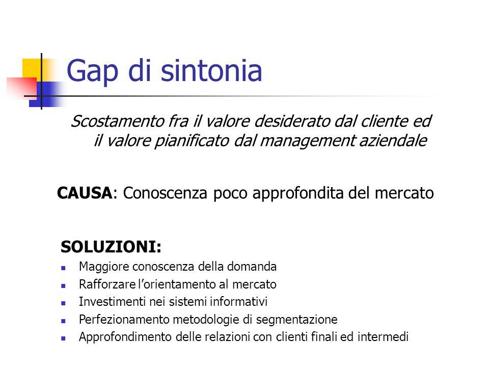 Gap di sintonia Scostamento fra il valore desiderato dal cliente ed il valore pianificato dal management aziendale CAUSA: Conoscenza poco approfondita