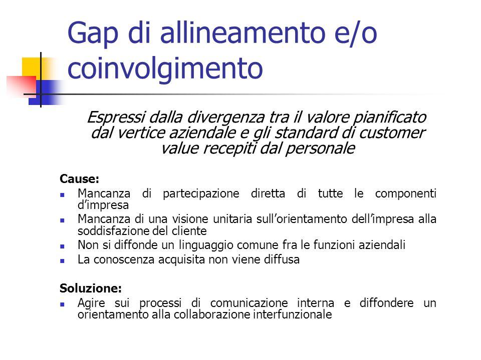 Gap di allineamento e/o coinvolgimento Espressi dalla divergenza tra il valore pianificato dal vertice aziendale e gli standard di customer value rece
