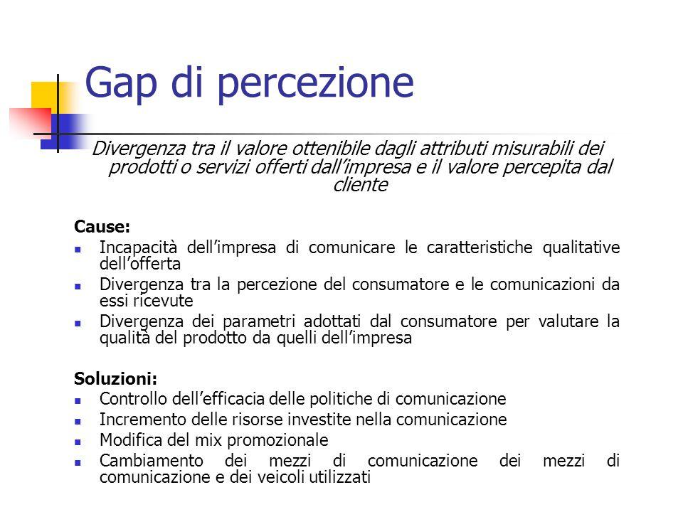 Gap di percezione Divergenza tra il valore ottenibile dagli attributi misurabili dei prodotti o servizi offerti dall'impresa e il valore percepita dal