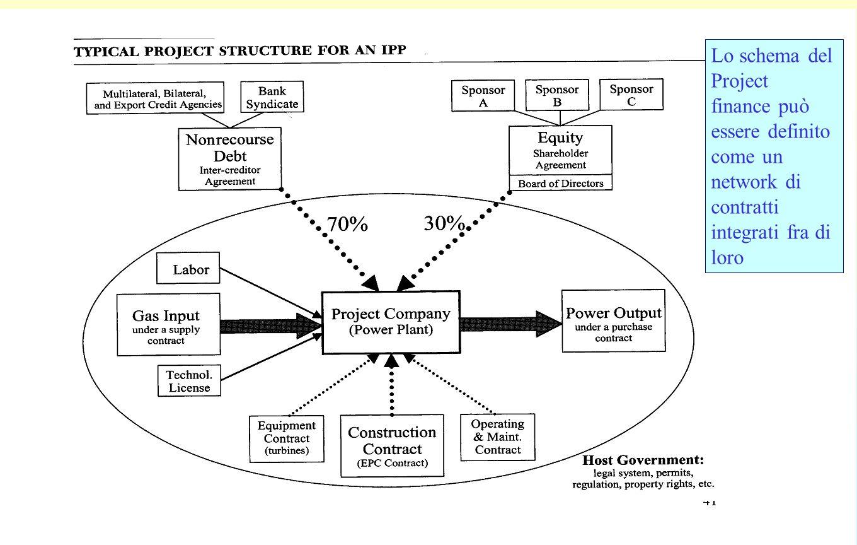 15 Lo schema del Project finance può essere definito come un network di contratti integrati fra di loro