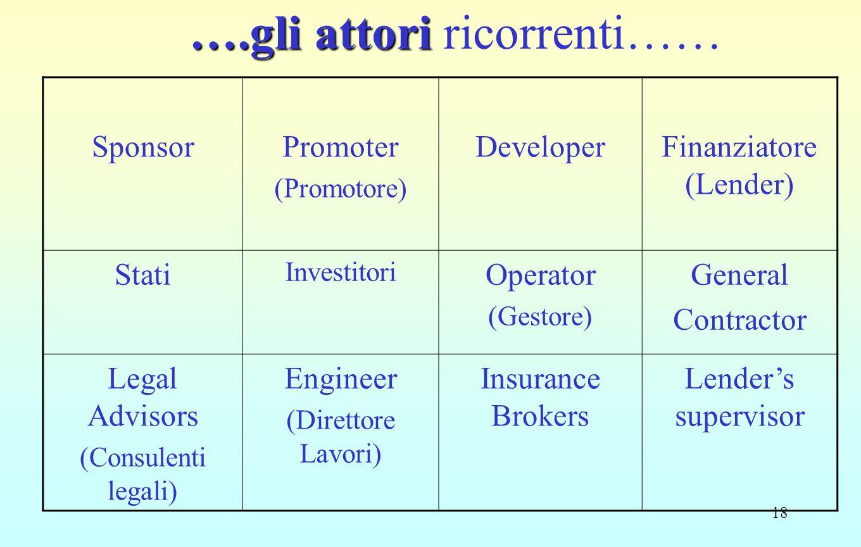 18 ….gli attori ….gli attori ricorrenti…… SponsorPromoter (Promotore) DeveloperFinanziatore (Lender) Stati Investitori Operator (Gestore) General Contractor Legal Advisors (Consulenti legali) Engineer (Direttore Lavori) Insurance Brokers Lender's supervisor