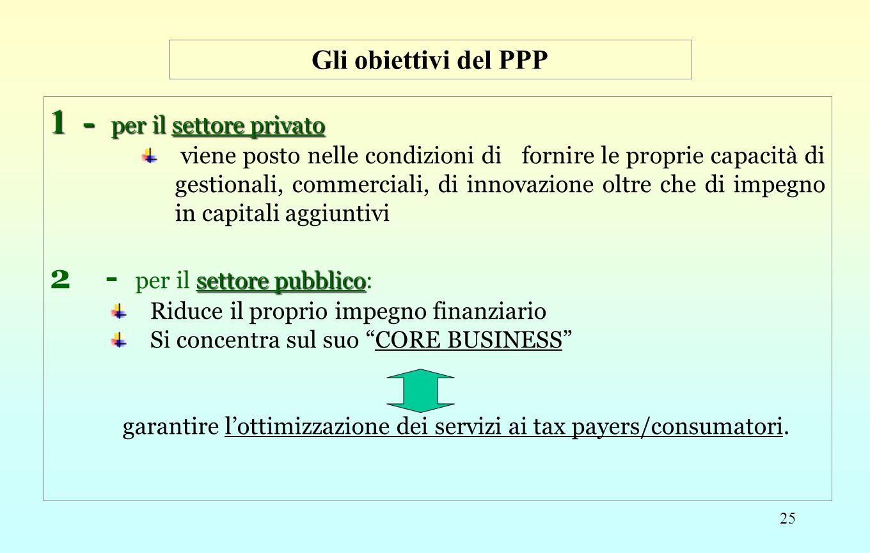 25 1- per il settore privato viene posto nelle condizioni di fornire le proprie capacità di gestionali, commerciali, di innovazione oltre che di impeg