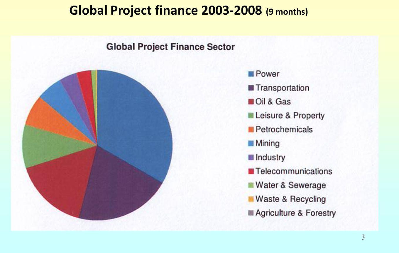 64 Ciclo di vita del progetto Allocazione del rischio 1.