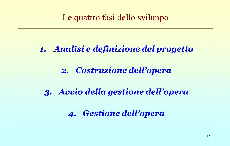 32 Le quattro fasi dello sviluppo 1.Analisi e definizione del progetto 2.Costruzione dell'opera 3.Avvio della gestione dell'opera 4.Gestione dell'oper