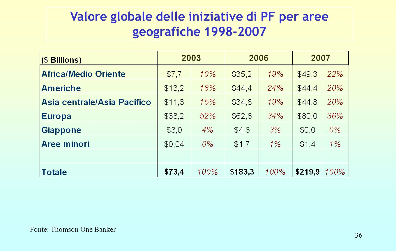 36 Valore globale delle iniziative di PF per aree geografiche 1998-2007 Fonte: Thomson One Banker