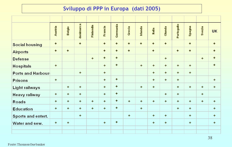 38 Sviluppo di PPP in Europa (dati 2005) Fonte: Thomson One banker