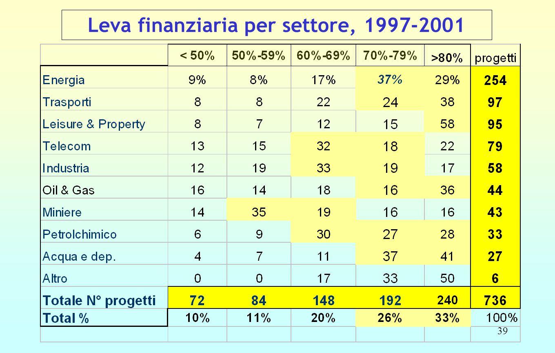 39 Leva finanziaria per settore, 1997-2001