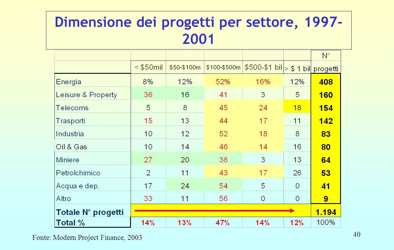 40 Dimensione dei progetti per settore, 1997- 2001 Fonte: Modern Project Finance, 2003