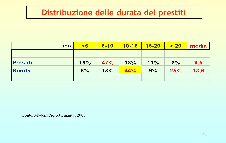 41 Distribuzione delle durata dei prestiti Fonte: Modern Project Finance, 2003