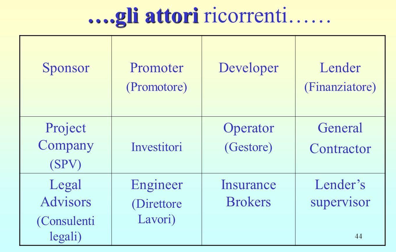 44 ….gli attori ….gli attori ricorrenti…… SponsorPromoter (Promotore) DeveloperLender (Finanziatore) Project Company (SPV) Investitori Operator (Gesto