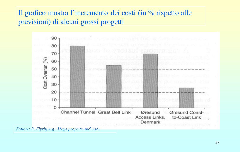 53 Il grafico mostra l'incremento dei costi (in % rispetto alle previsioni) di alcuni grossi progetti Source: B. Flyvbjierg; Mega projects and risks