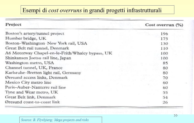 55 Esempi di cost overruns in grandi progetti infrastrutturali Source: B.