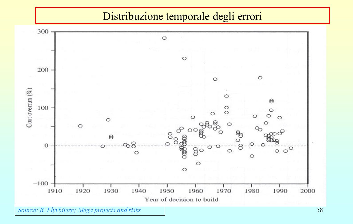 58 Distribuzione temporale degli errori Source: B. Flyvbjierg; Mega projects and risks