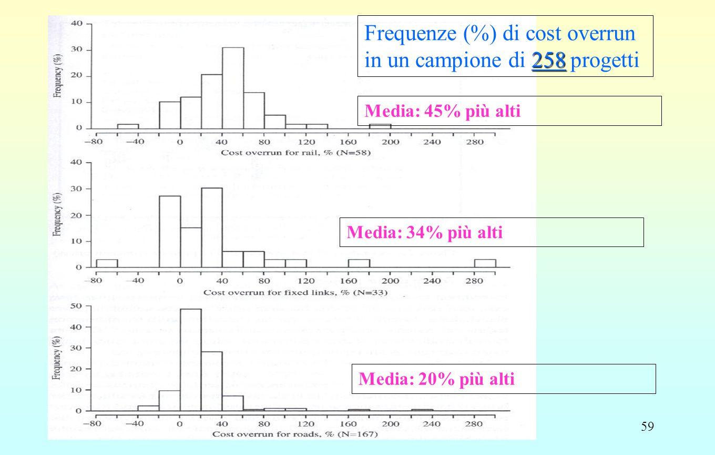 59 Frequenze (%) di cost overrun 258 in un campione di 258 progetti Media: 45% più alti Media: 34% più alti Media: 20% più alti