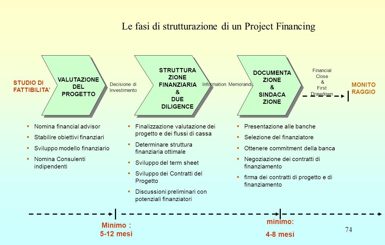 74 Le fasi di strutturazione di un Project Financing  Nomina financial advisor  Stabilire obiettivi finanziari  Sviluppo modello finanziario  Nomi