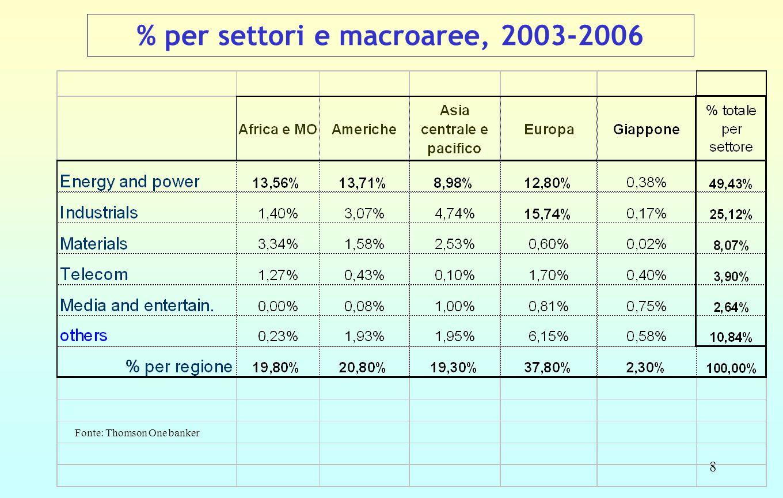8 % per settori e macroaree, 2003-2006 Fonte: Thomson One banker