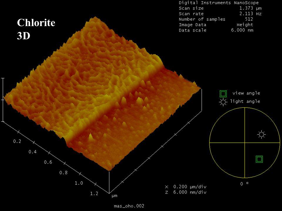 Chlorite 3D