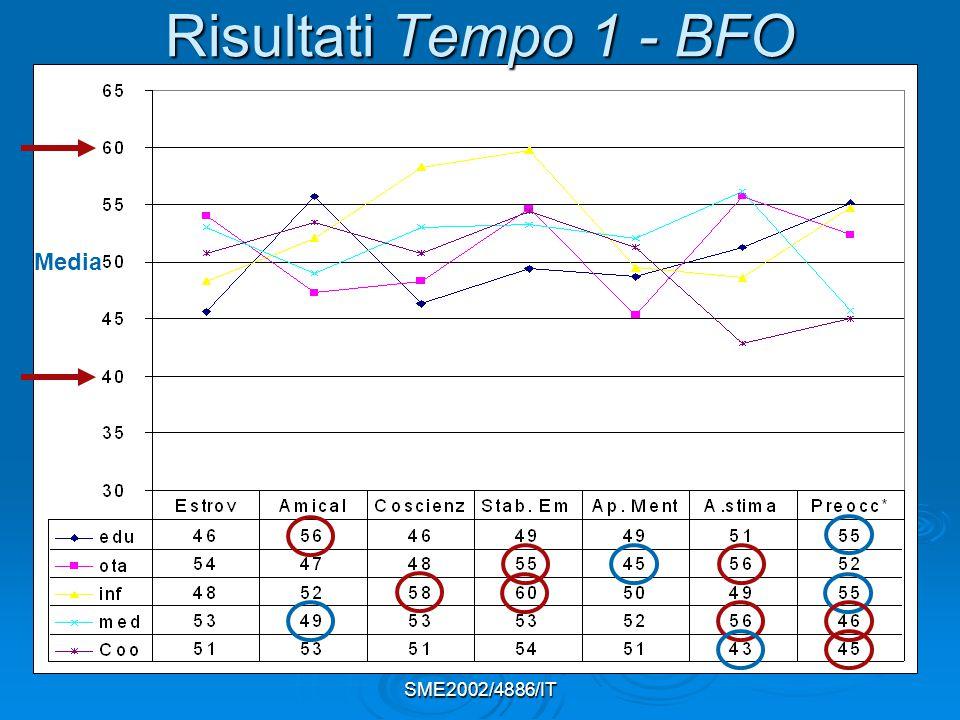SME2002/4886/IT Media Risultati Tempo 1 - BFO