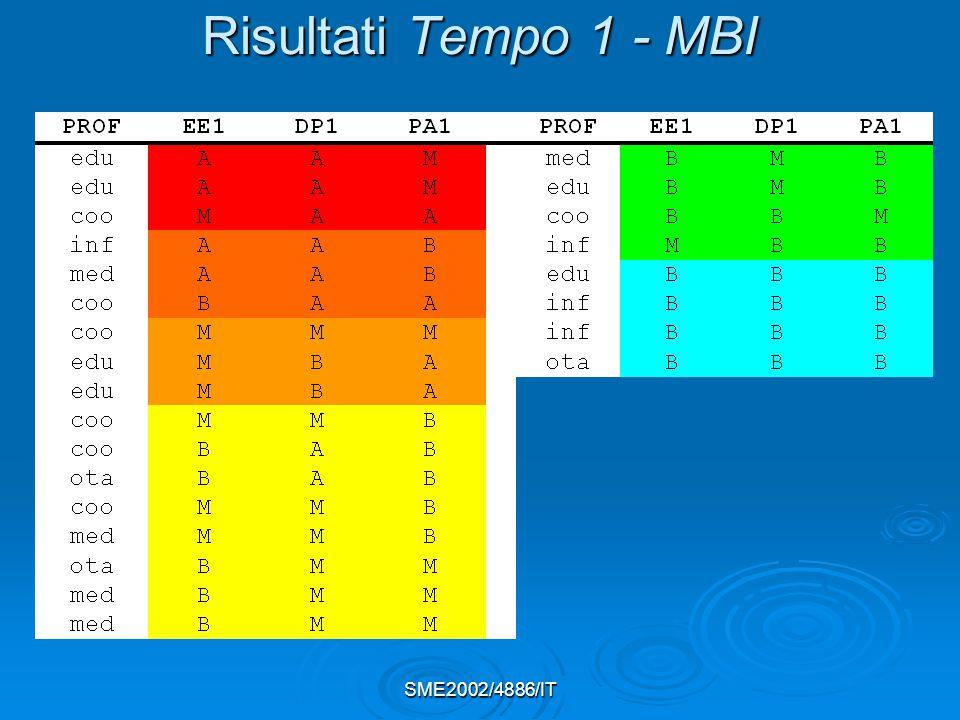 SME2002/4886/IT Risultati Tempo 1 - MBI