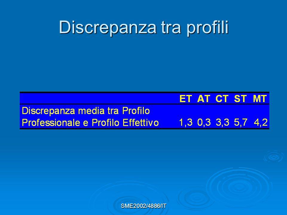 SME2002/4886/IT Discrepanza tra profili