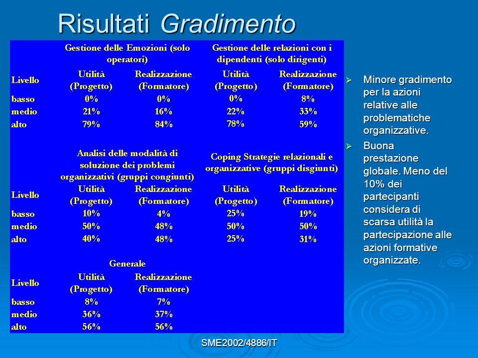 SME2002/4886/IT Risultati Gradimento  Minore gradimento per la azioni relative alle problematiche organizzative.