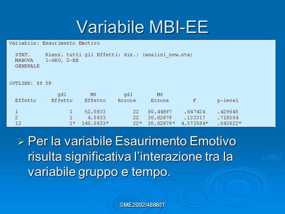 SME2002/4886/IT Variabile MBI-EE  Per la variabile Esaurimento Emotivo risulta significativa l'interazione tra la variabile gruppo e tempo.