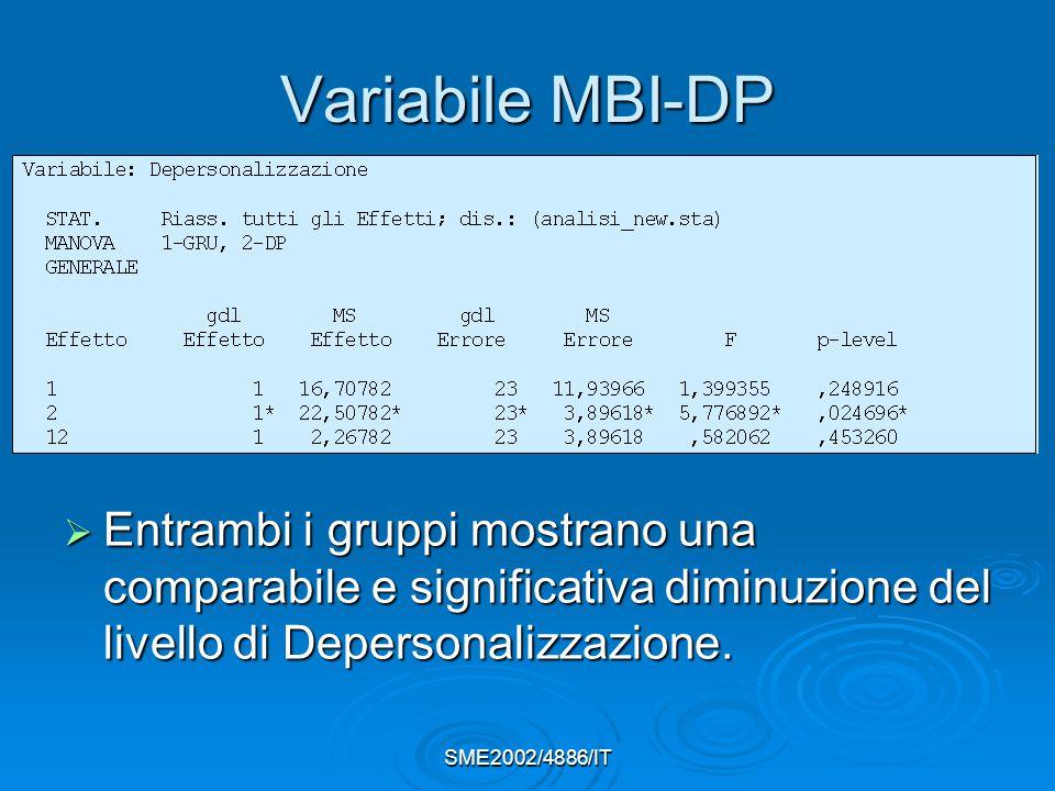 Variabile MBI-DP  Entrambi i gruppi mostrano una comparabile e significativa diminuzione del livello di Depersonalizzazione.