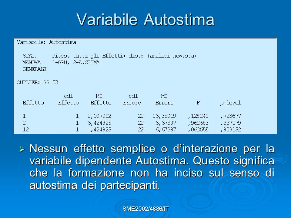 SME2002/4886/IT Variabile Autostima  Nessun effetto semplice o d'interazione per la variabile dipendente Autostima.