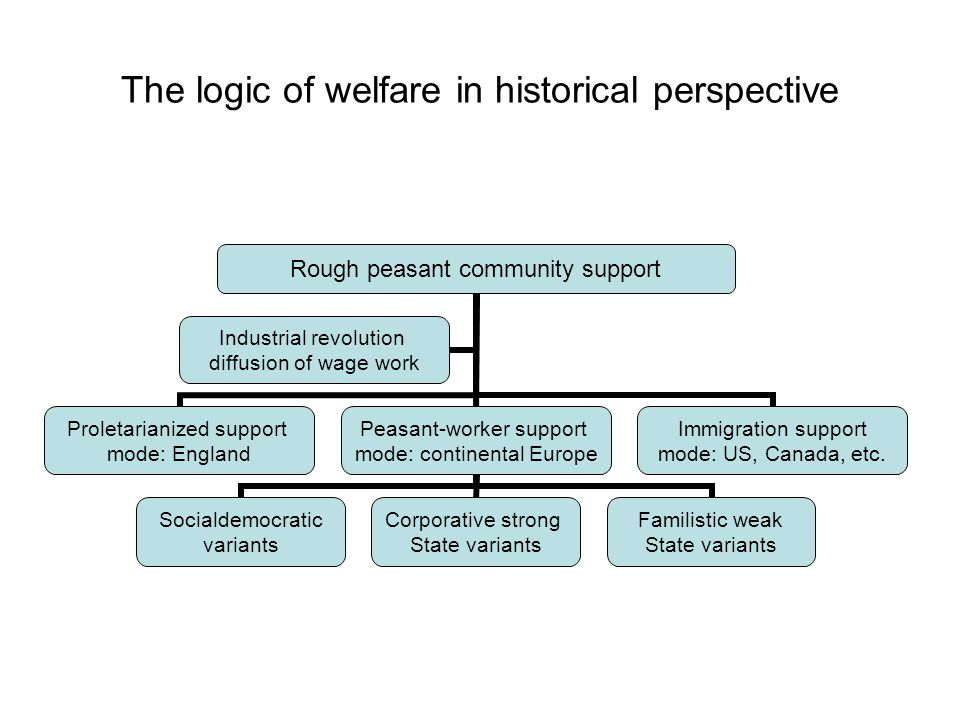 The logic of welfare in historical perspective Rough peasant community support Proletarianized support mode: England Peasant-worker support mode: continental Europe Socialdemocratic variants Corporative strong State variants Familistic weak State variants Immigration support mode: US, Canada, etc.