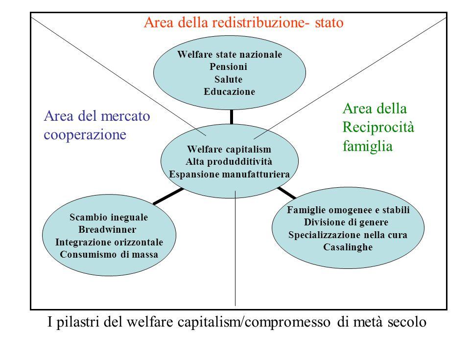 Welfare capitalism Alta produdditività Espansione manufatturiera Welfare state nazionale Pensioni Salute Educazione Famiglie omogenee e stabili Divisi