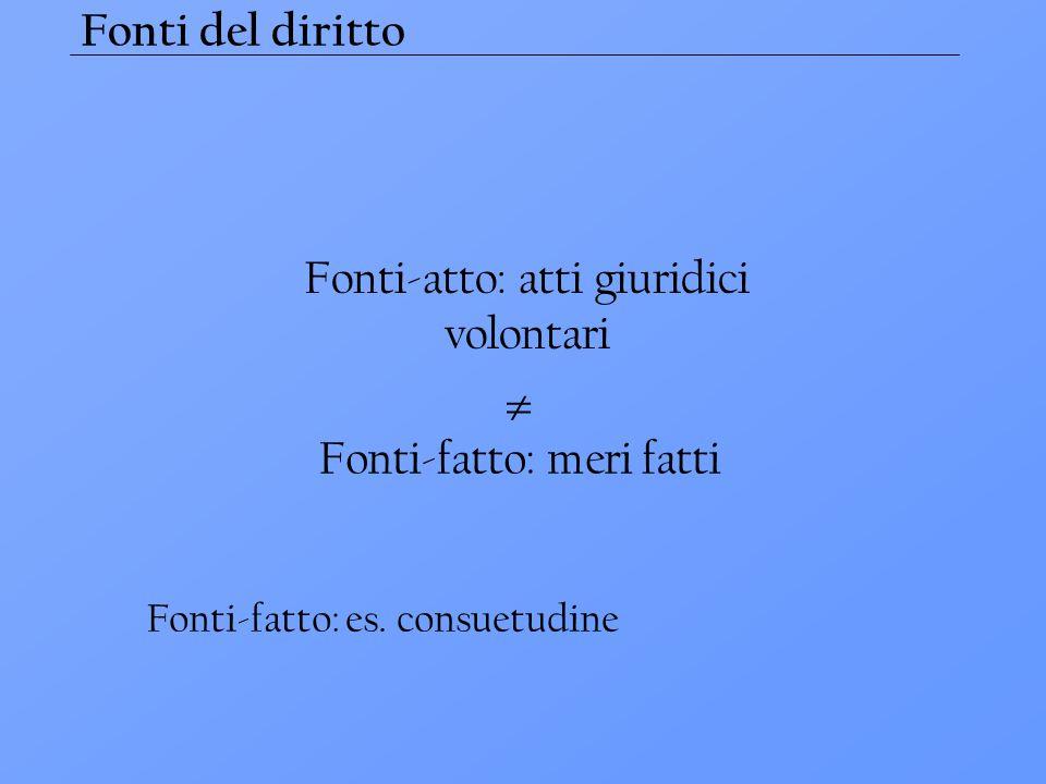 Fonti del diritto Fonti-atto: atti giuridici volontari  Fonti-fatto: meri fatti Fonti-fatto: es. consuetudine