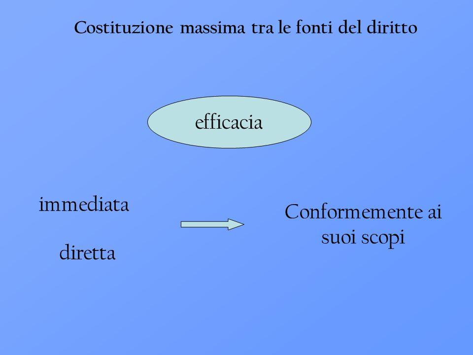 Costituzione massima tra le fonti del diritto efficacia immediata diretta Conformemente ai suoi scopi