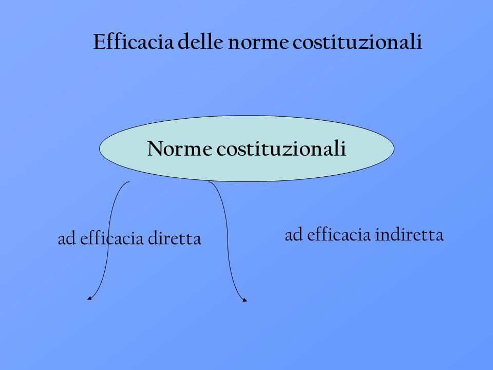 ad efficacia diretta ad efficacia indiretta Efficacia delle norme costituzionali Norme costituzionali