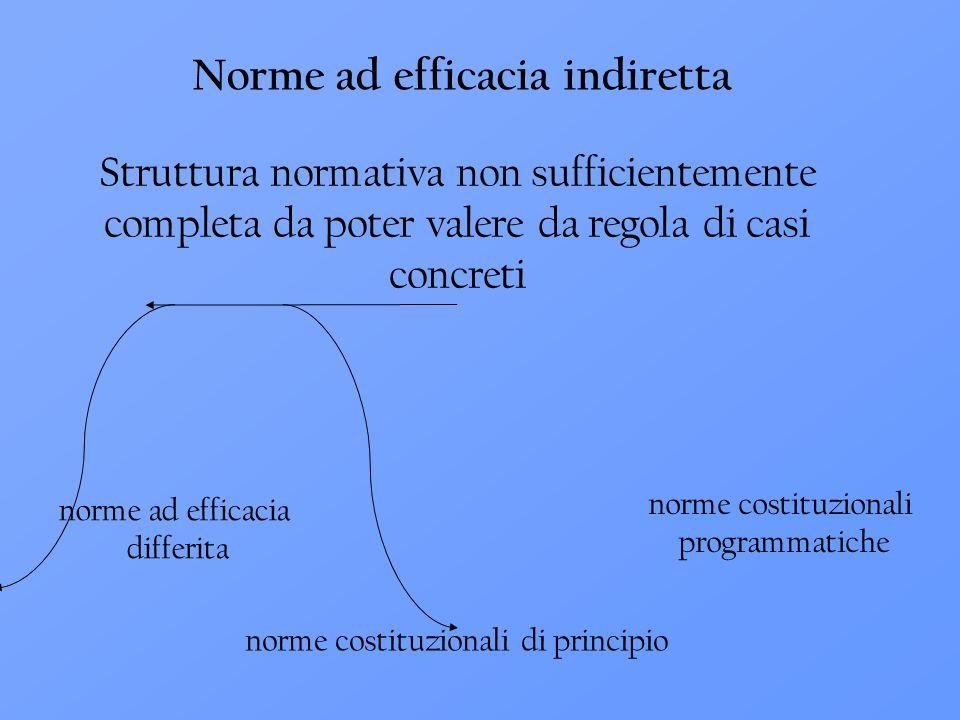 norme ad efficacia differita norme costituzionali di principio norme costituzionali programmatiche Norme ad efficacia indiretta Struttura normativa no