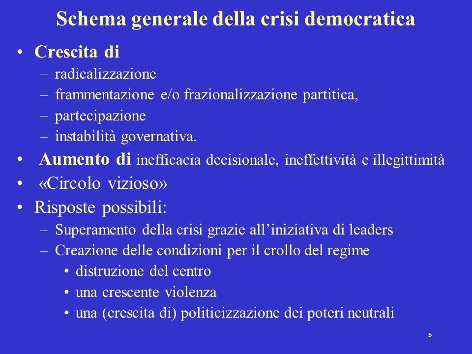 5 Schema generale della crisi democratica Crescita di –radicalizzazione –frammentazione e/o frazionalizzazione partitica, –partecipazione –instabilità governativa.