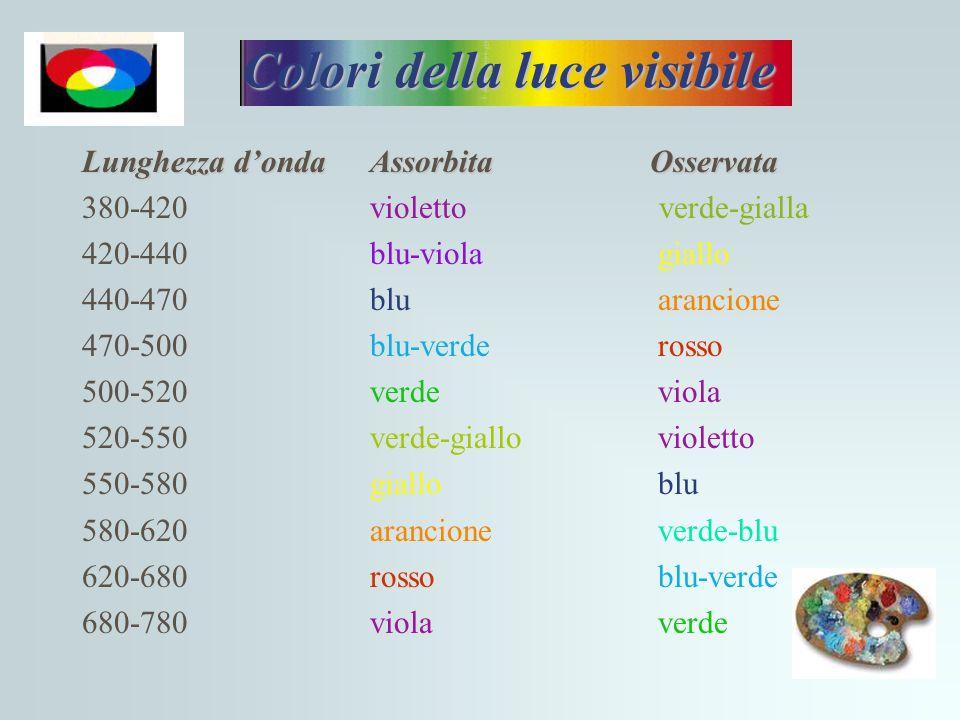 Colori della luce visibile Lunghezza d'ondaAssorbita Osservata 380-420violetto verde-gialla 420-440blu-violagiallo 440-470blu arancione 470-500blu-ver