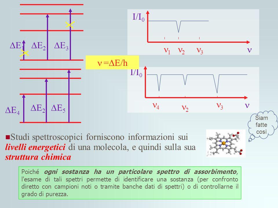 Studi spettroscopici forniscono informazioni sui livelli energetici di una molecola, e quindi sulla sua struttura chimica E1E1 E2E2 E3E3 E4E4