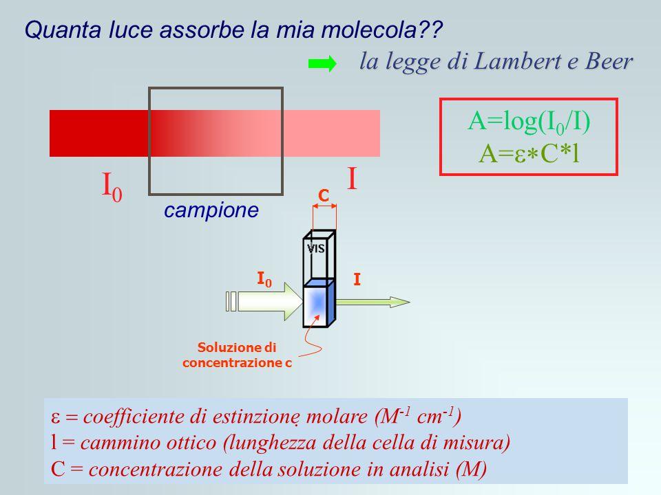 la legge di Lambert e Beer A=log(I 0 /I) A=  C*l  coefficiente di estinzione molare (M -1 cm -1 ) l = cammino ottico (lunghezza della cella di