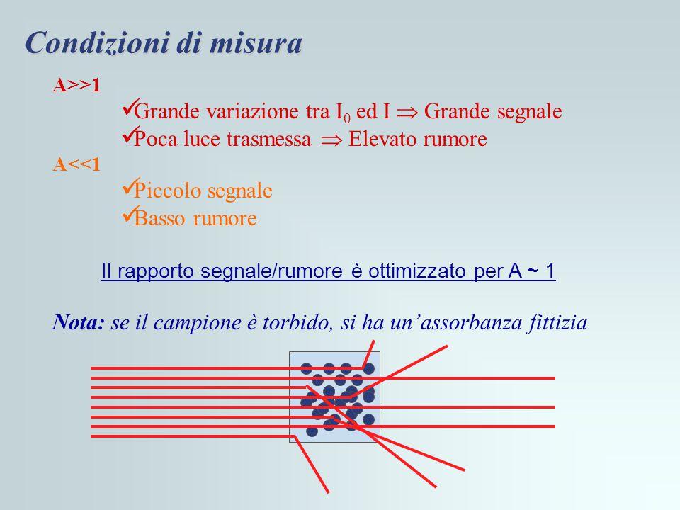 Condizioni di misura A>>1 Grande variazione tra I 0 ed I  Grande segnale Poca luce trasmessa  Elevato rumore A<<1 Piccolo segnale Basso rumore Il ra