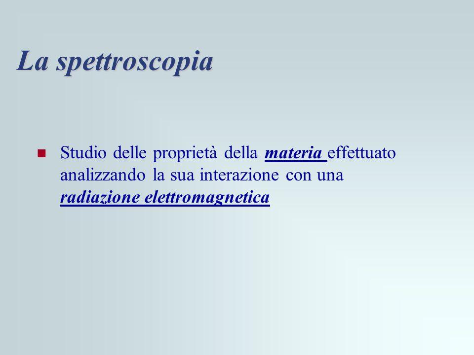 La spettroscopia Studio delle proprietà della materia effettuato analizzando la sua interazione con una radiazione elettromagnetica