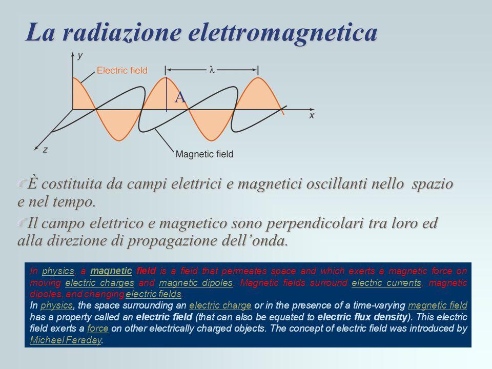 La radiazione elettromagnetica È costituita da campi elettrici e magnetici oscillanti nello spazio e nel tempo. Il campo elettrico e magnetico sono pe