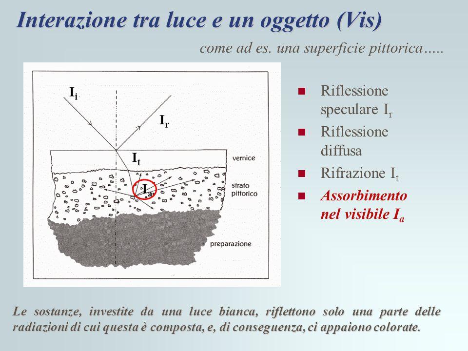 Interazione tra luce e un oggetto (Vis) Riflessione speculare I r Riflessione diffusa Rifrazione I t Assorbimento nel visibile I a Le sostanze, invest