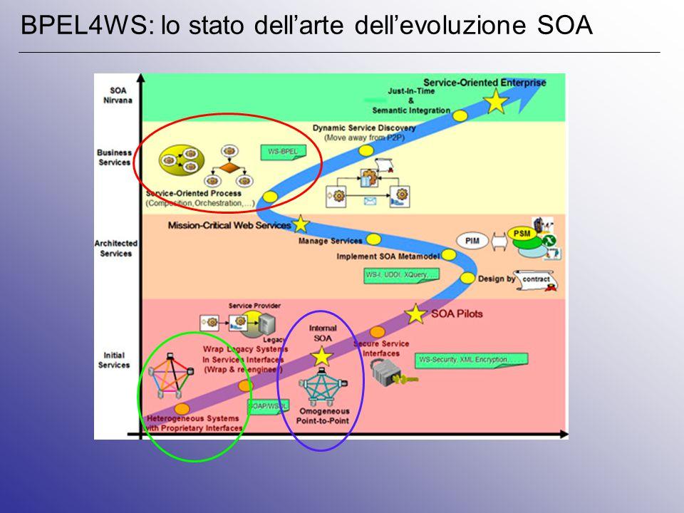 BPEL4WS: lo stato dell'arte dell'evoluzione SOA