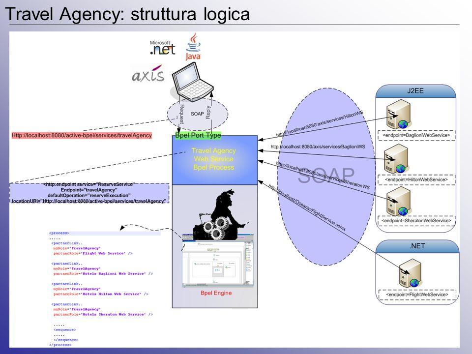 Travel Agency: struttura logica