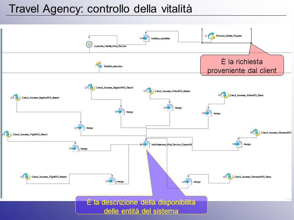 Travel Agency: controllo della vitalità È la richiesta proveniente dal client È la descrizione della disponibilità delle entità del sistema